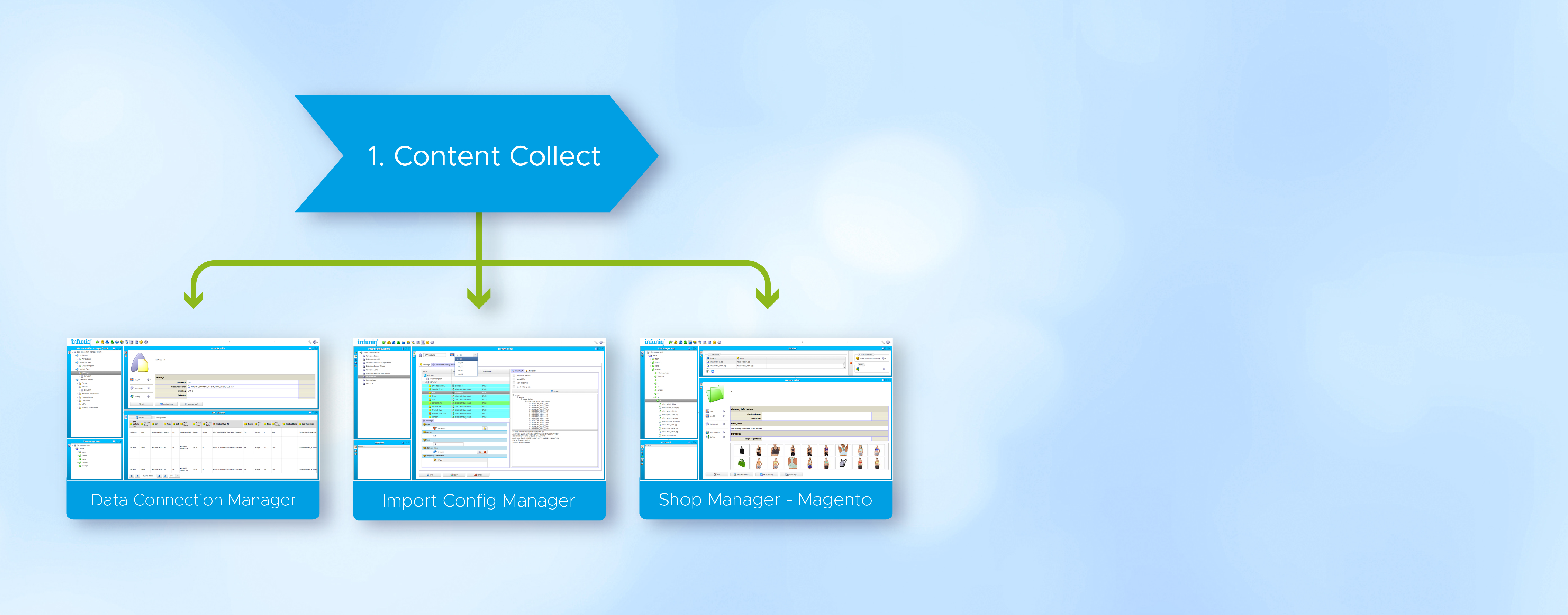 PIM System Daten zentralisieren und migrieren